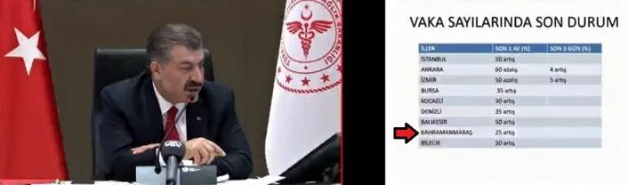 Kahramanmaraş'ta korona virüs vakası yüzde 25 arttı